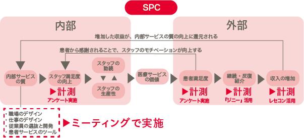 pr_spc